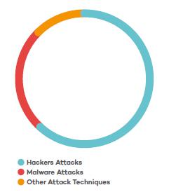 Schaubild Angriffsverteilung